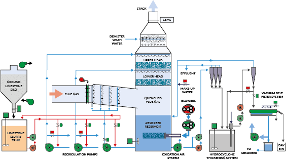 ENVI-Clean Diagram