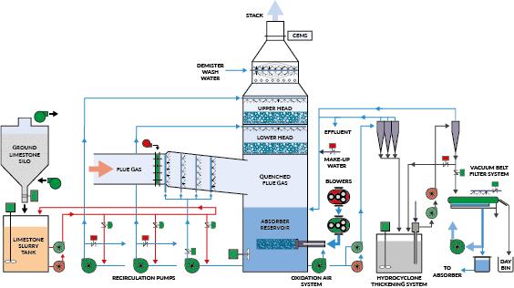 ENVI-Clean Diagram
