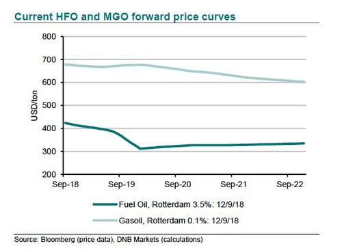 Current HFO and MGO forward price curves