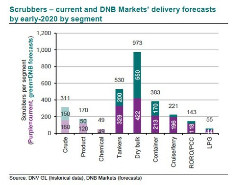 scrubbers - current and DNB Markets delivery forecasts by early 2020